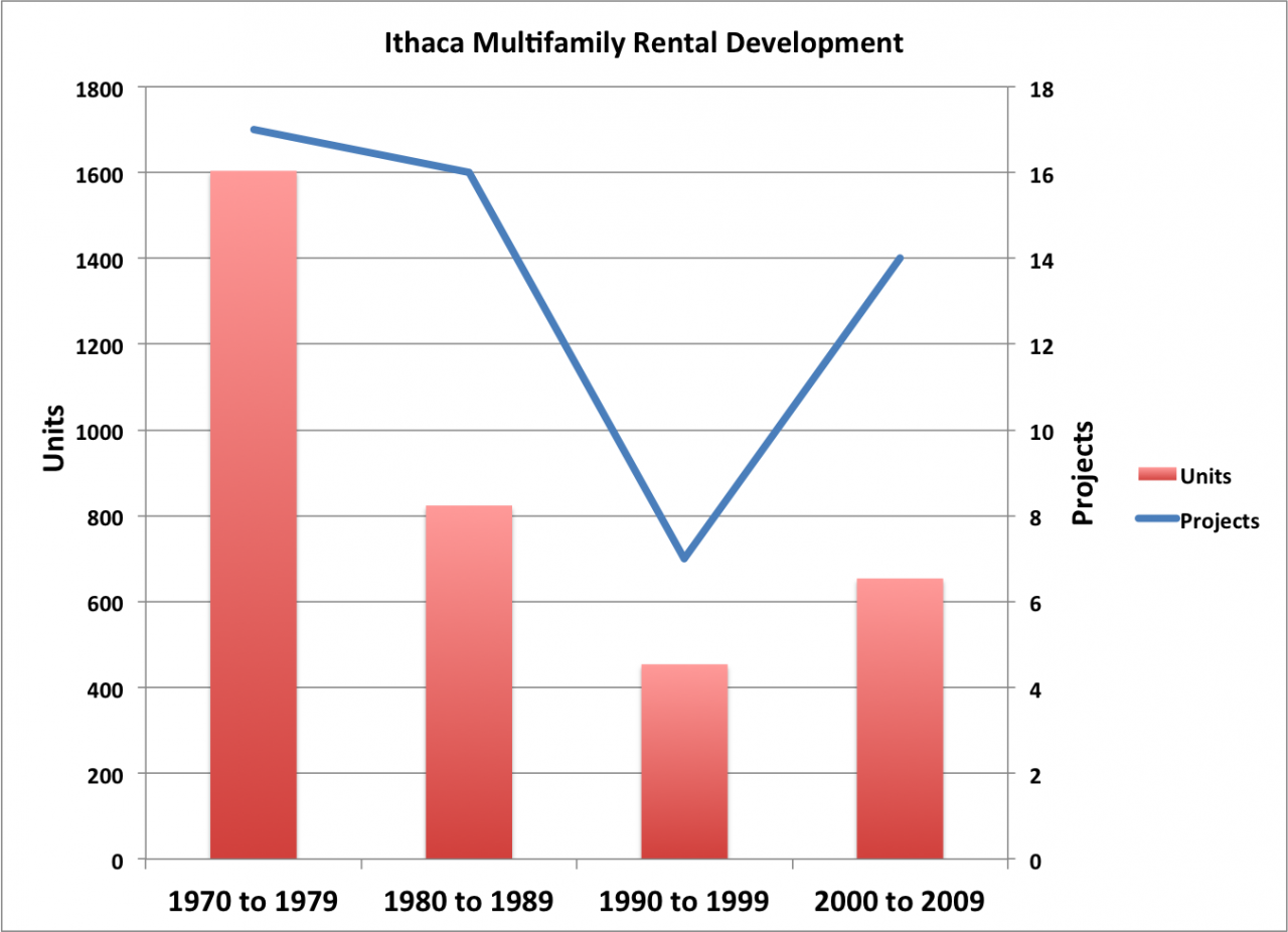 rental-housing-production-ithaca
